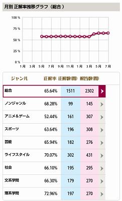 QMAのジャンル別正解率を示した一覧。母数は全然違いますがAn×Anと比較すると微妙に得意・不得意も違っていたりします。